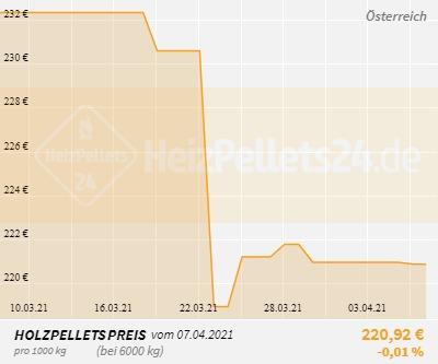 Holzpelletpreise Österreich 1 Monat