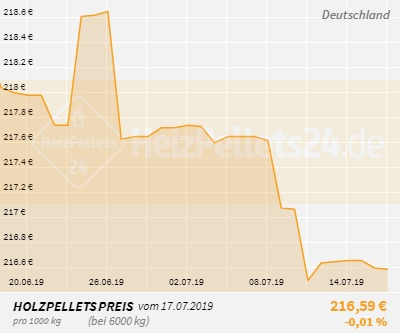 Holzpelletpreise Deutschland 1 Monat